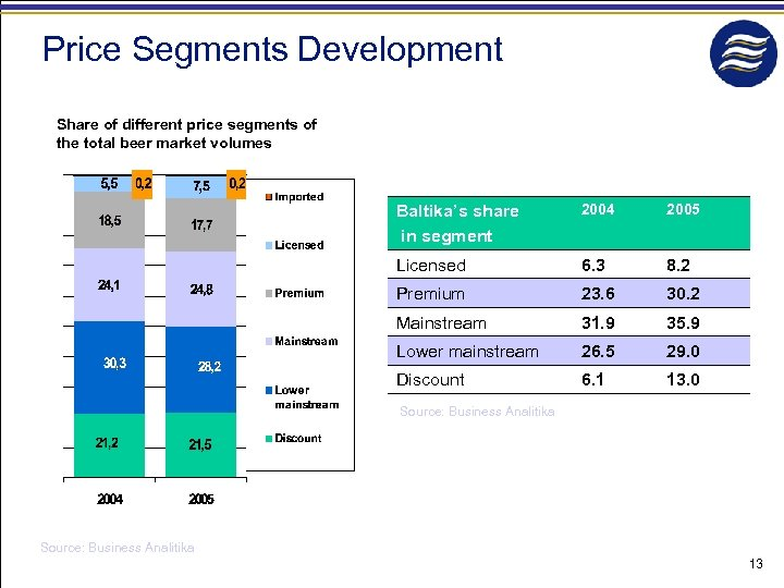 Price Segments Development Share of different price segments of the total beer market volumes