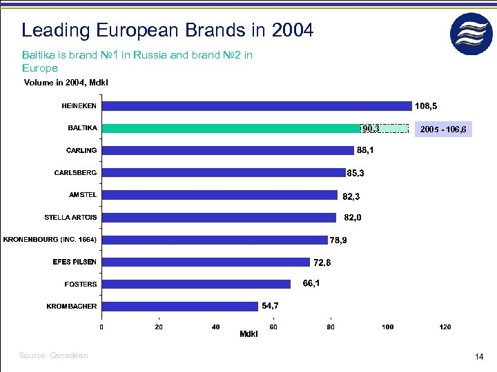 Leading European Brands in 2004 Baltika is brand № 1 in Russia and brand