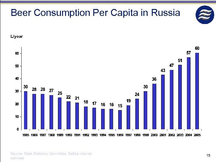 Beer Consumption Per Capita in Russia L/year Source: State Statistics Committee, Baltika internal estimate