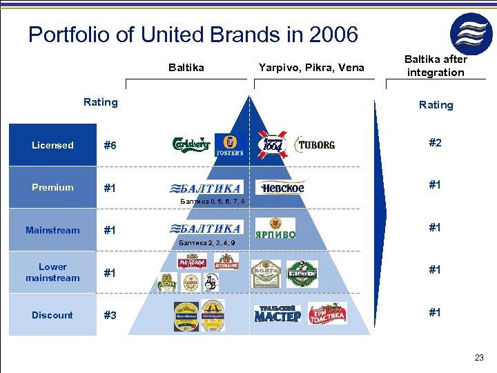 Portfolio of United Brands in 2006 Baltika Rating Yarpivo, Pikra, Vena Baltika after integration