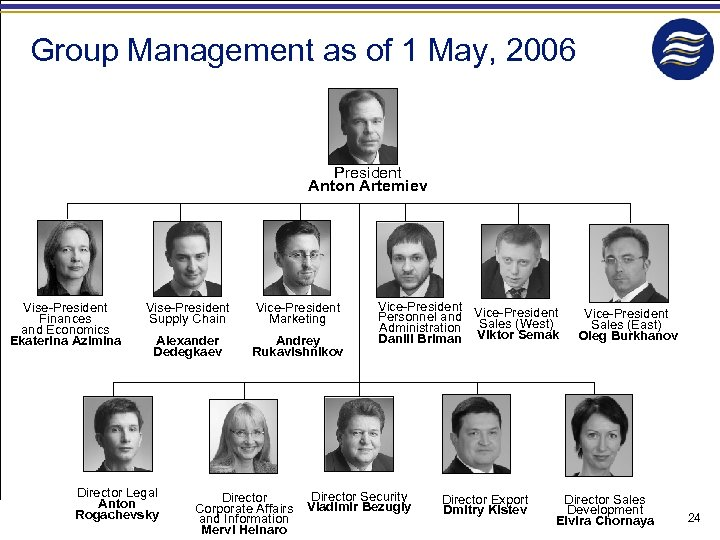 Group Management as of 1 May, 2006 President Anton Artemiev Vise-President Finances and Economics