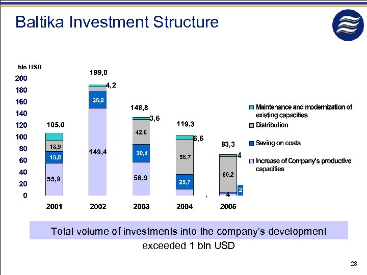 Baltika Investment Structure bln USD 83, 3 Total volume of investments into the company's