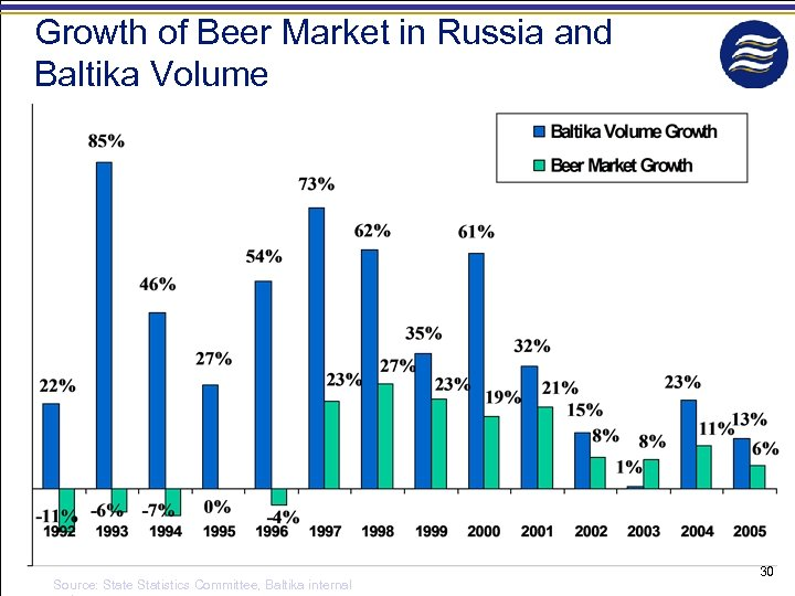 Growth of Beer Market in Russia and Baltika Volume Source: State Statistics Committee, Baltika