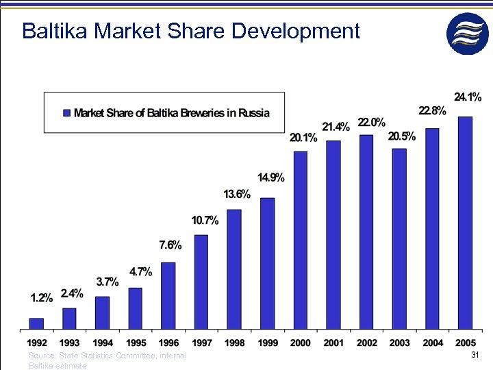 Baltika Market Share Development Source: State Statistics Committee, internal Baltika estimate 31