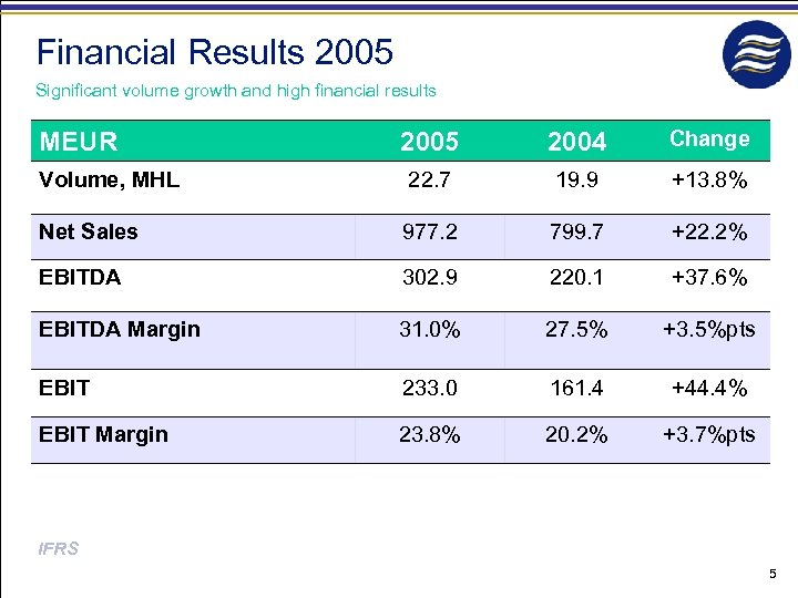 Financial Results 2005 Significant volume growth and high financial results 2005 2004 Change Volume,