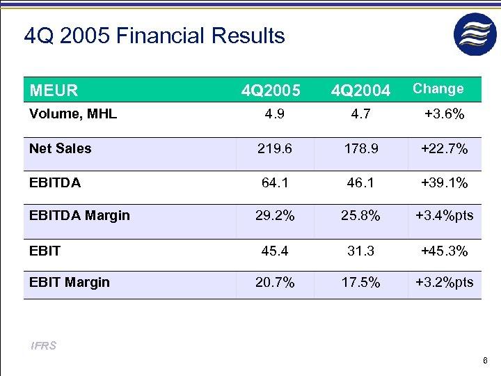 4 Q 2005 Financial Results MEUR Volume, MHL 4 Q 2005 4 Q 2004