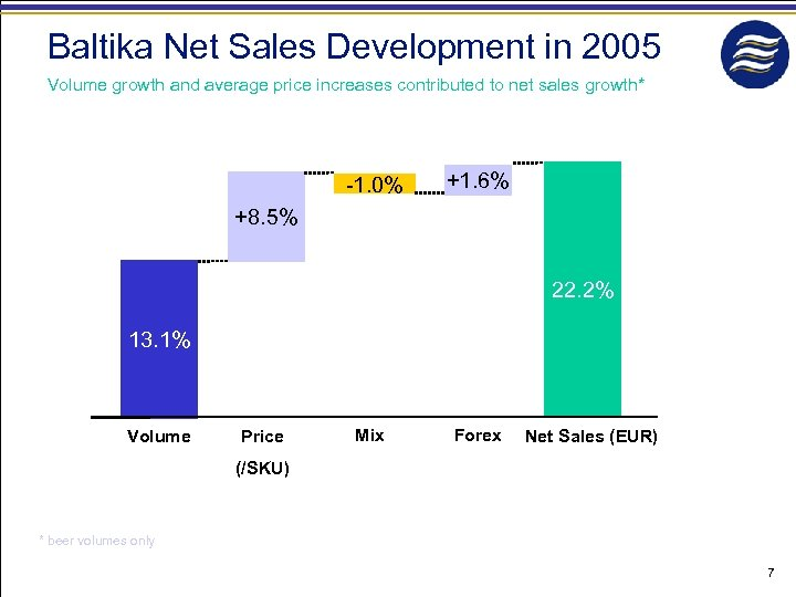 Baltika Net Sales Development in 2005 Volume growth and average price increases contributed to