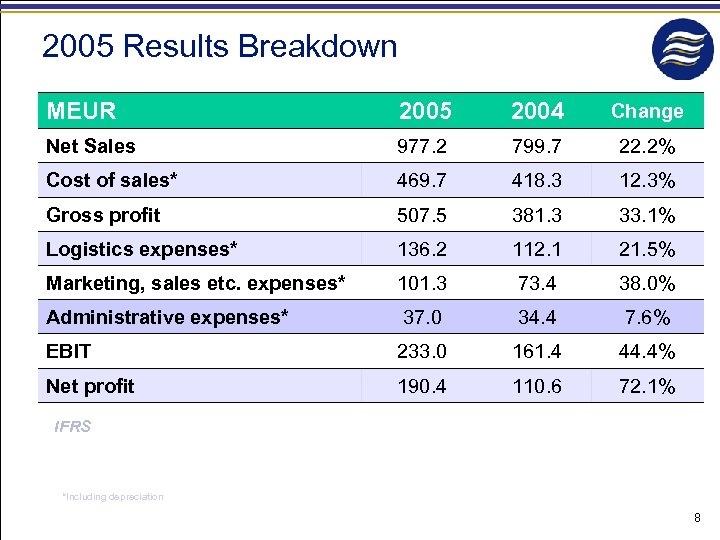 2005 Results Breakdown MEUR 2005 2004 Change Net Sales 977. 2 799. 7 22.