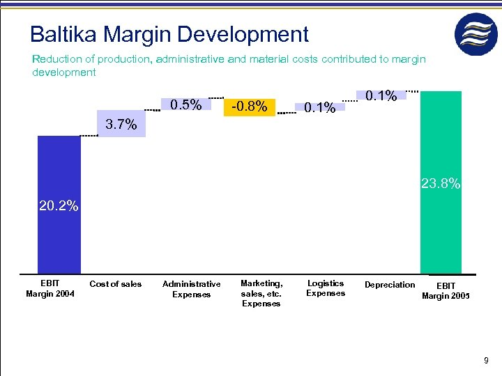 Baltika Margin Development Reduction of production, administrative and material costs contributed to margin development