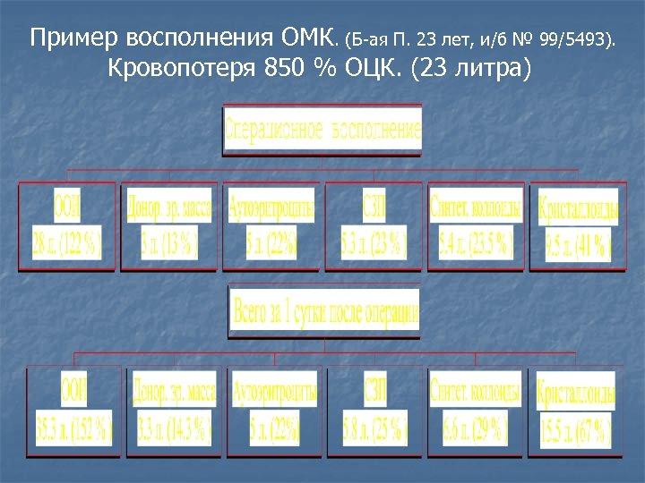 Пример восполнения ОМК. (Б-ая П. 23 лет, и/б № 99/5493). Кровопотеря 850 % ОЦК.