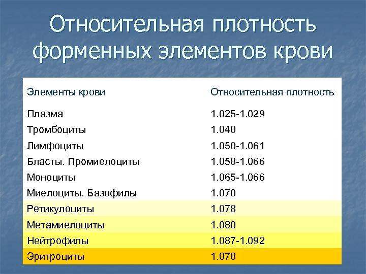 Относительная плотность форменных элементов крови Элементы крови Относительная плотность Плазма 1. 025 -1. 029