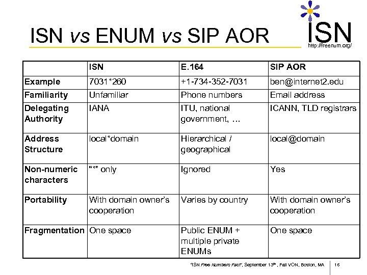 ISN vs ENUM vs SIP AOR http: //freenum. org/ ISN E. 164 SIP AOR