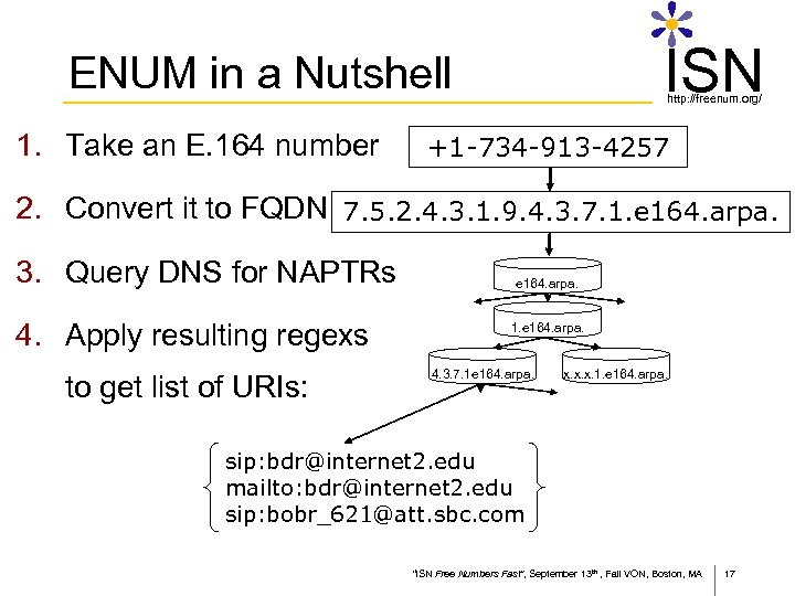 ISN ENUM in a Nutshell 1. Take an E. 164 number http: //freenum. org/