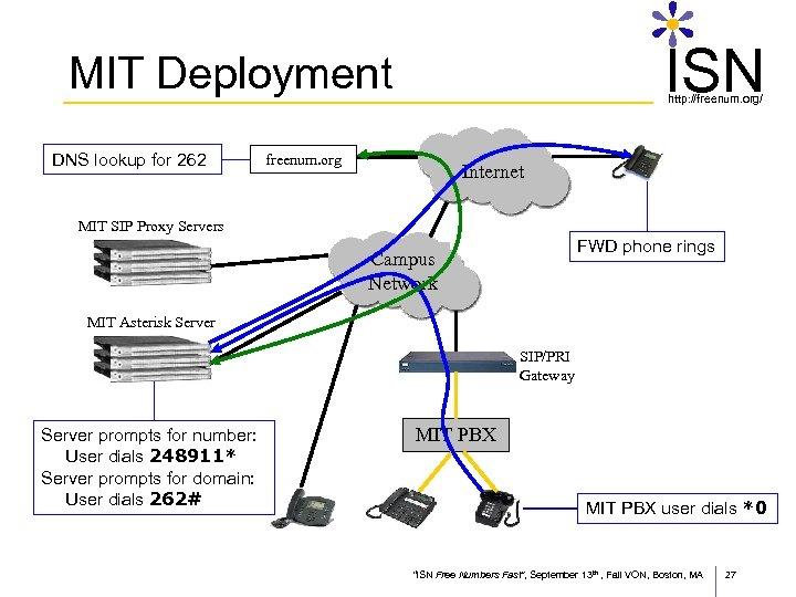 ISN MIT Deployment DNS lookup for 262 http: //freenum. org/ freenum. org Internet MIT