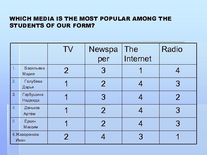 WHICH MEDIA IS THE MOST POPULAR AMONG THE STUDENTS OF OUR FORM? TV 1.