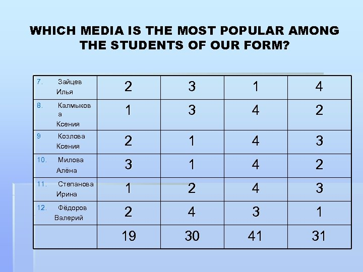 WHICH MEDIA IS THE MOST POPULAR AMONG THE STUDENTS OF OUR FORM? 7. Зайцев