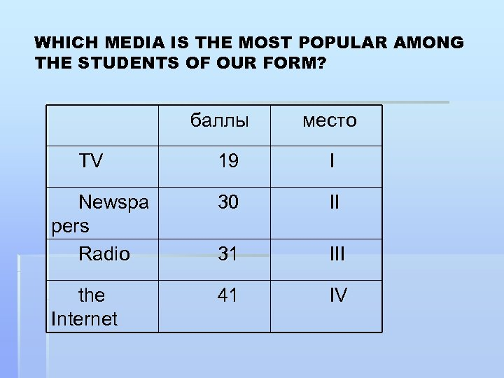 WHICH MEDIA IS THE MOST POPULAR AMONG THE STUDENTS OF OUR FORM? баллы место