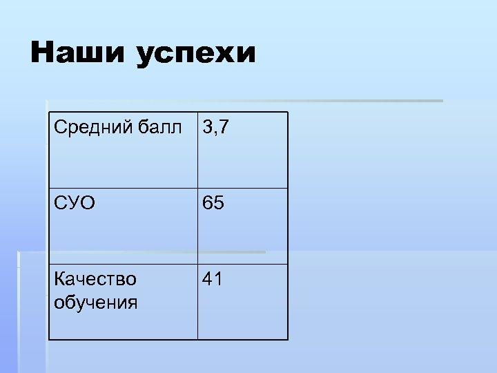 Наши успехи Средний балл 3, 7 СУО 65 Качество обучения 41
