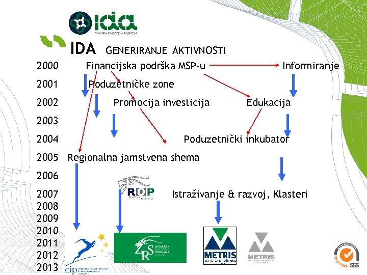 IDA GENERIRANJE AKTIVNOSTI 2000 Financijska podrška MSP-u 2001 Poduzetničke zone 2002 Promocija investicija Informiranje