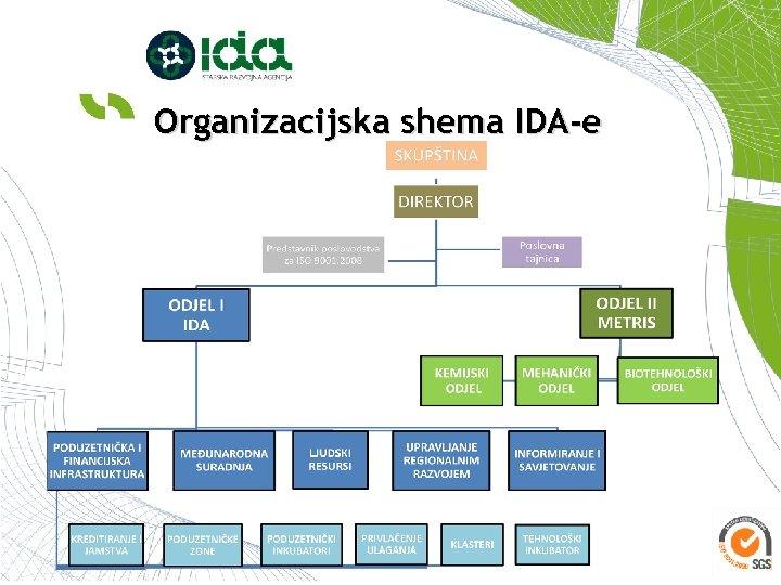 Organizacijska shema IDA-e