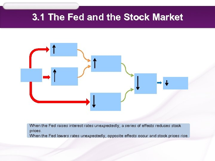 3. 1 The Fed and the Stock Market When the Fed raises interest rates