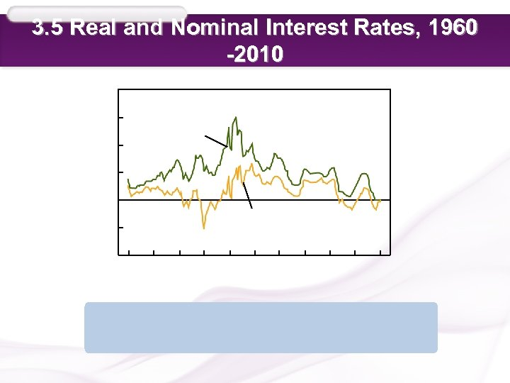 3. 5 Real and Nominal Interest Rates, 1960 -2010