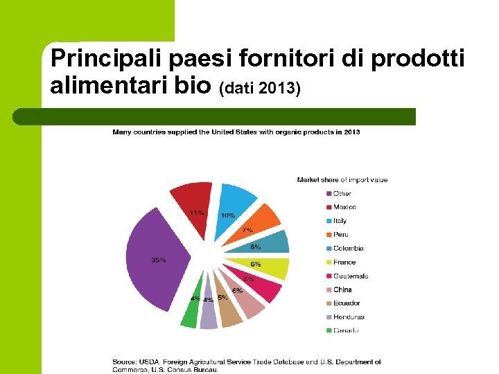 Principali paesi fornitori di prodotti alimentari bio (dati 2013)