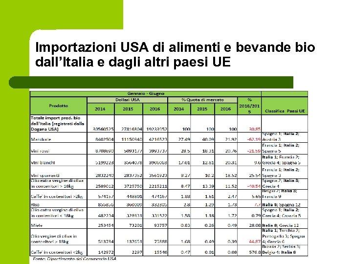 Importazioni USA di alimenti e bevande bio dall'Italia e dagli altri paesi UE