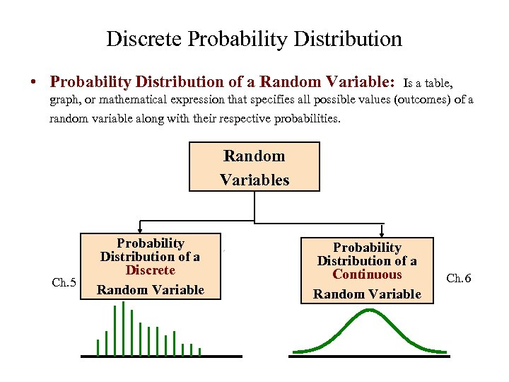 Discrete Probability Distribution • Probability Distribution of a Random Variable: Is a table, graph,