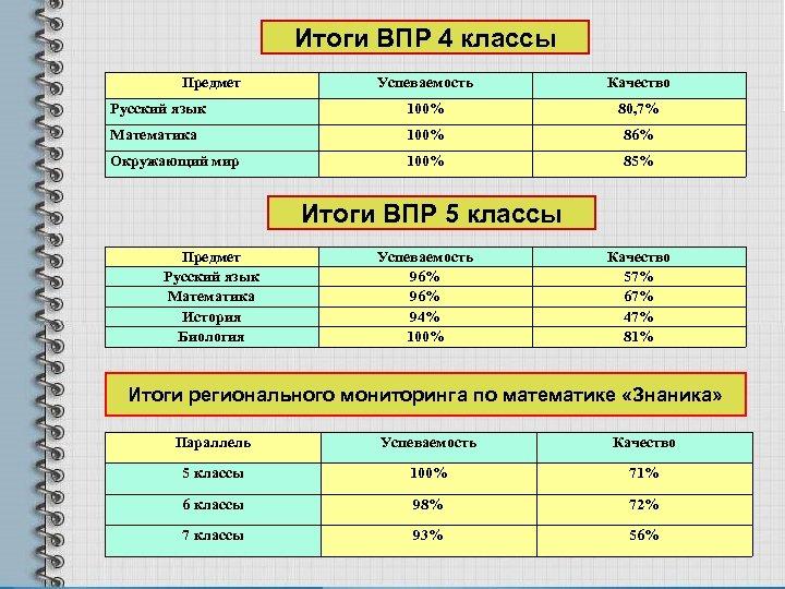 Итоги ВПР 4 классы Предмет Успеваемость Качество Русский язык 100% 80, 7% Математика 100%