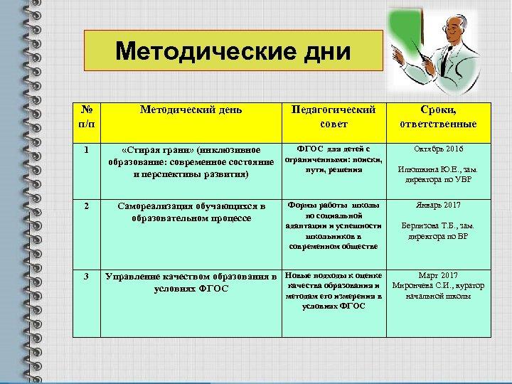 Методические дни № п/п 1 2 3 Методический день Педагогический совет ФГОС для детей