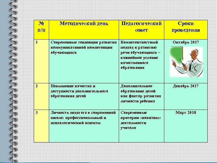 № п/п Методический день Педагогический совет Сроки проведения 1 Современные тенденции развития коммуникативной компетенции