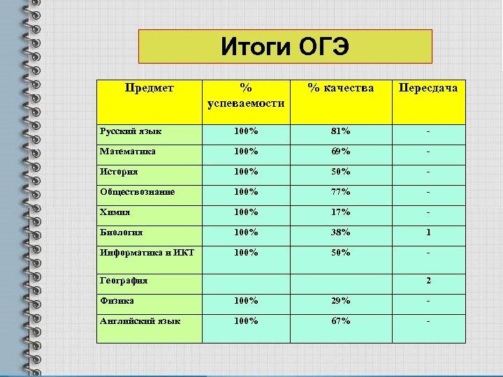 Итоги ОГЭ Предмет % успеваемости % качества Пересдача Русский язык 100% 81% - Математика