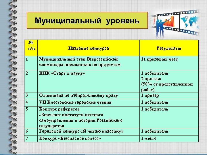 Муниципальный уровень № п/п Название конкурса Результаты 1 Муниципальный этап Всероссийской олимпиады школьников по