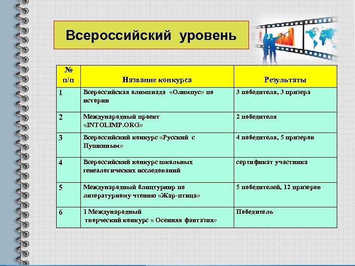 Всероссийский уровень № п/п Название конкурса Результаты 1 Всероссийская олимпиада «Олимпус» по истории 3
