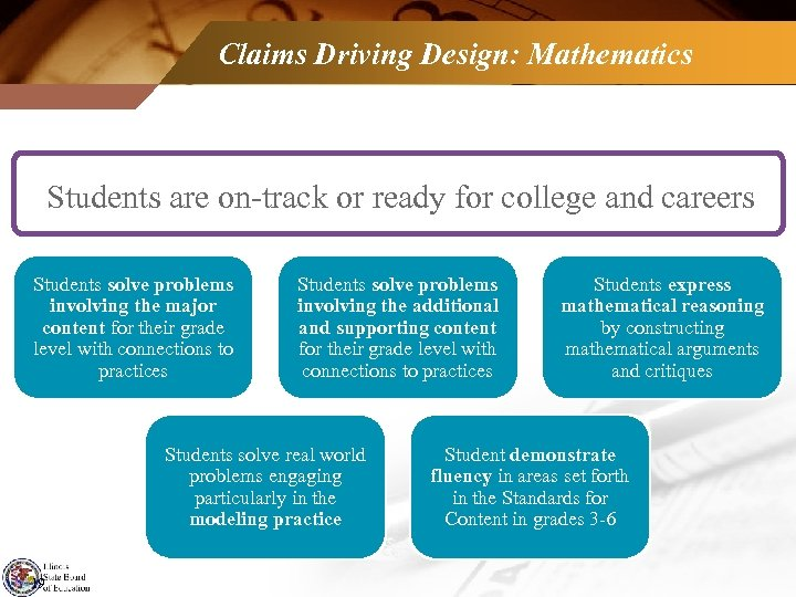 Claims Driving Design: Mathematics Students are on-track or ready for college and careers Students
