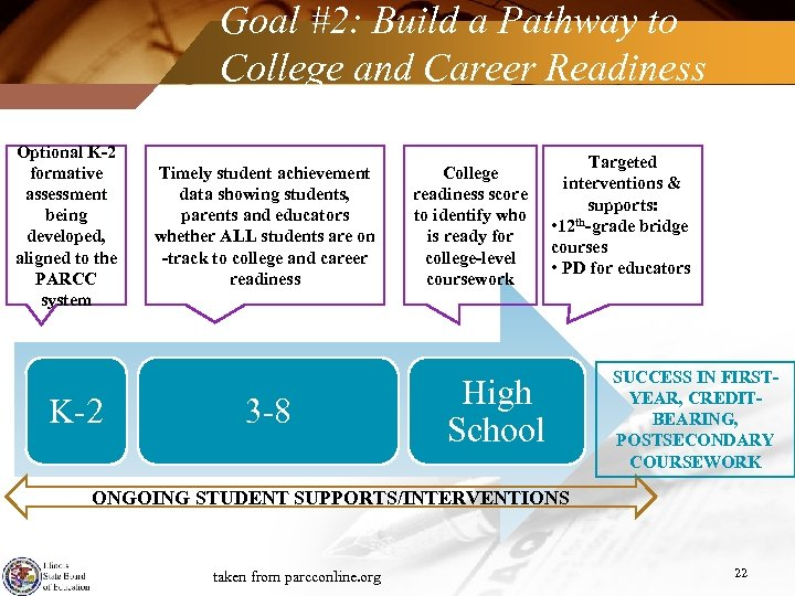 Goal #2: Build a Pathway to College and Career Readiness for All Students Optional