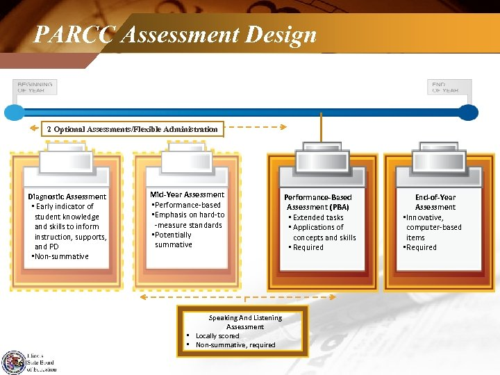 PARCC Assessment Design 2 Optional Assessments/Flexible Administration Diagnostic Assessment • Early indicator of student