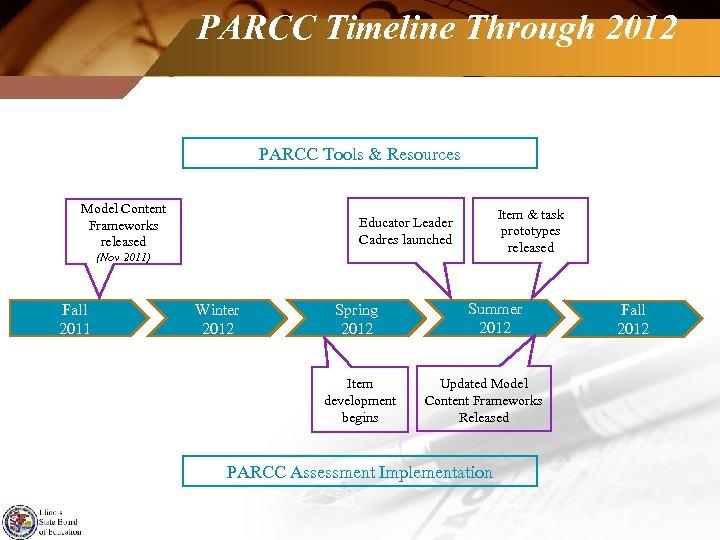 PARCC Timeline Through 2012 PARCC Tools & Resources Model Content Frameworks released Item &