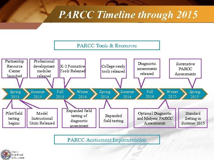 PARCC Timeline through 2015 PARCC Tools & Resources Partnership Resource Center launched Spring 2013