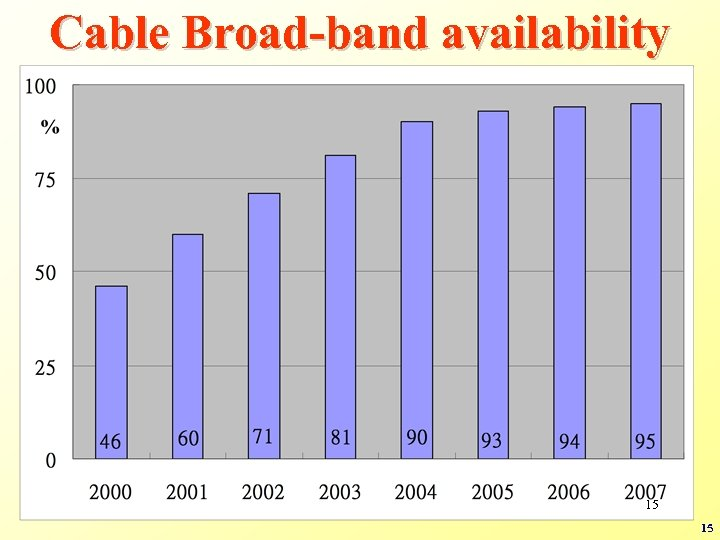 Cable Broad-band availability 15 15