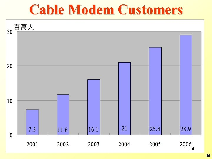 Cable Modem Customers 16 16