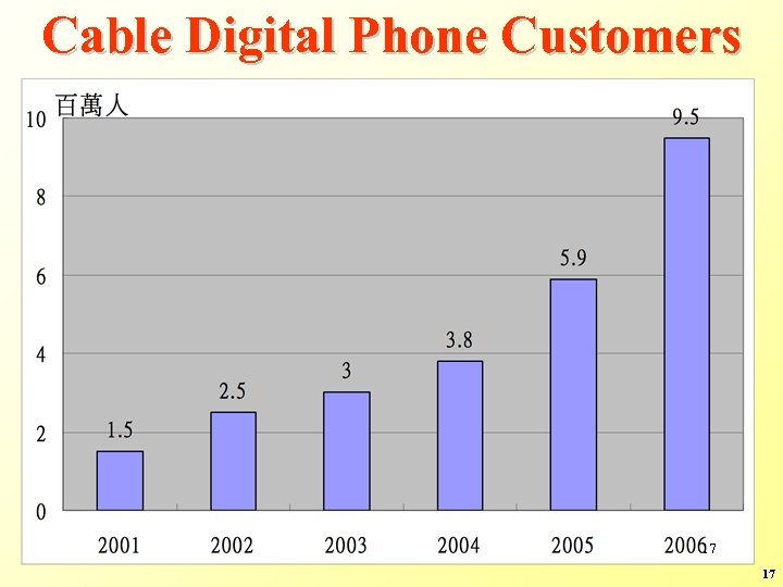 Cable Digital Phone Customers 17 17