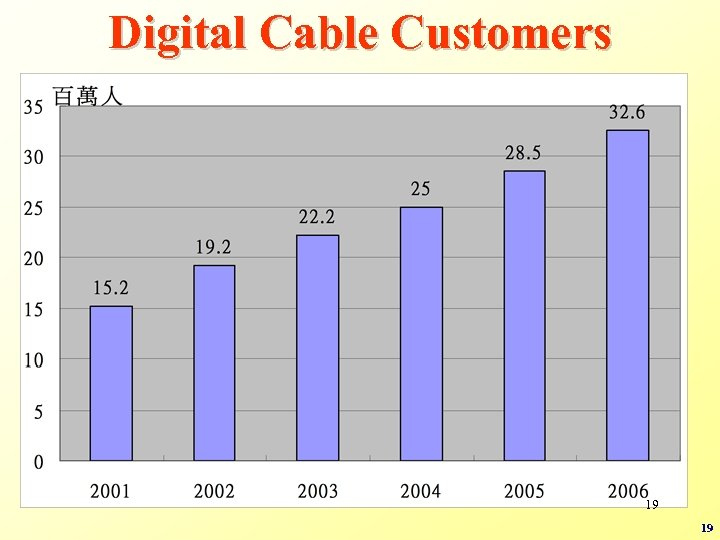 Digital Cable Customers 19 19