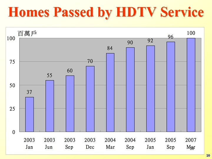 Homes Passed by HDTV Service 20 20