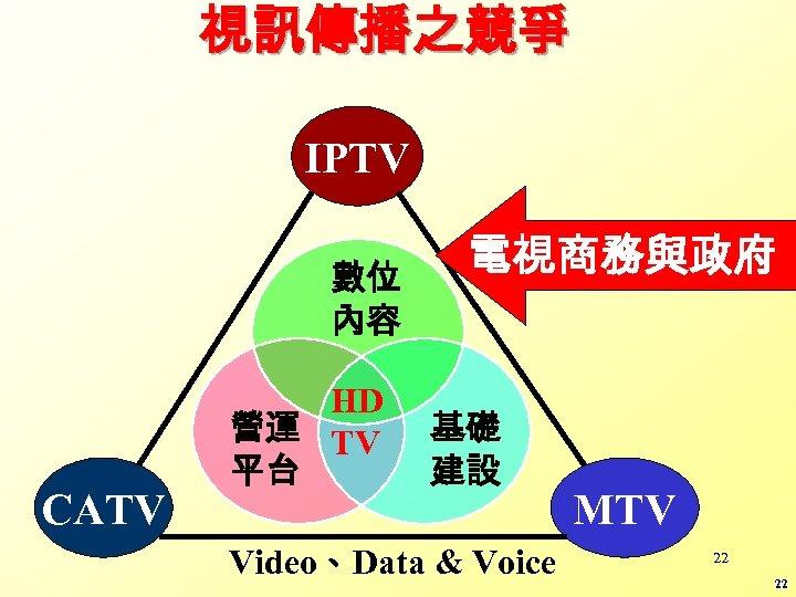 視訊傳播之競爭 IPTV 數位 內容 CATV HD 營運 TV 平台 電視商務與政府 基礎 建設 Video、Data &