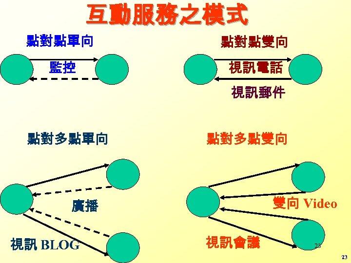 互動服務之模式 點對點單向 點對點雙向 監控 視訊電話 視訊郵件 點對多點單向 點對多點雙向 雙向 Video 廣播 視訊 BLOG 視訊會議
