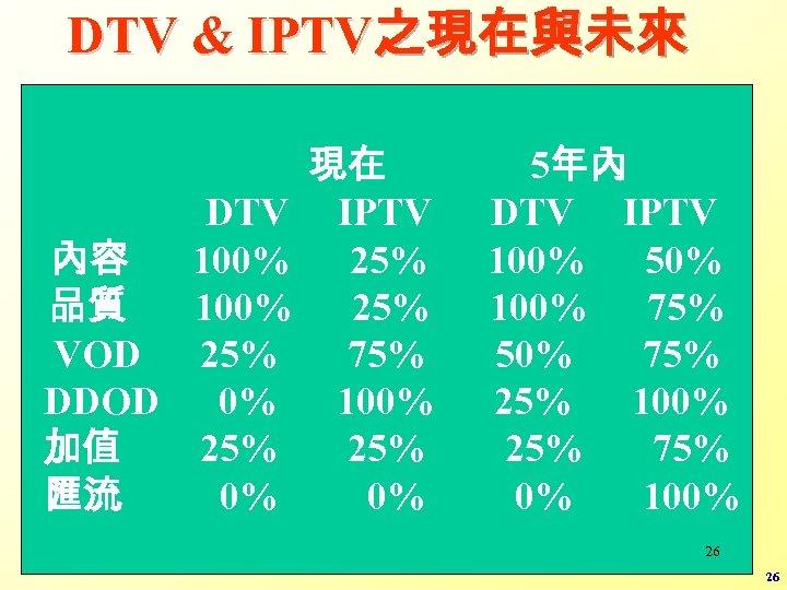 DTV & IPTV之現在與未來 DTV 內容 100% 品質 100% VOD 25% DDOD 0% 加值 25%