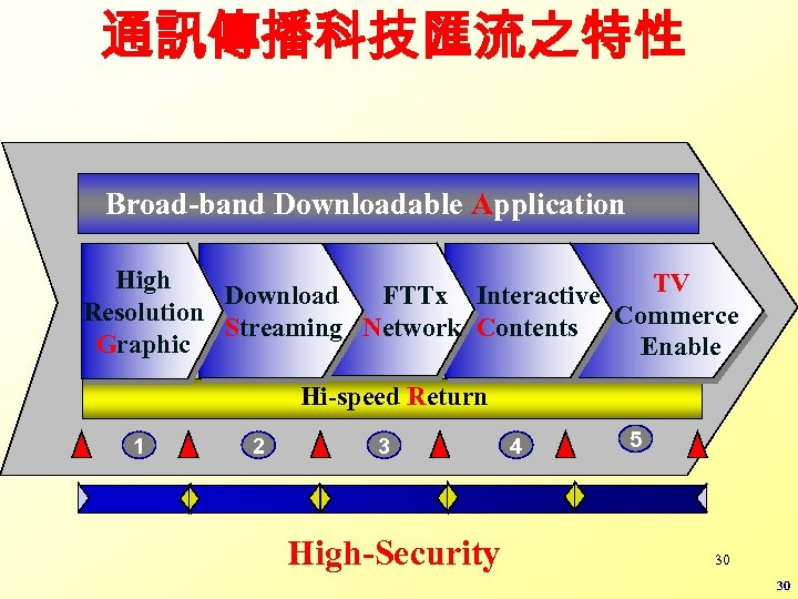 通訊傳播科技匯流之特性 Broad-band Downloadable Application High TV Download FTTx Interactive Resolution Streaming Network Contents Commerce