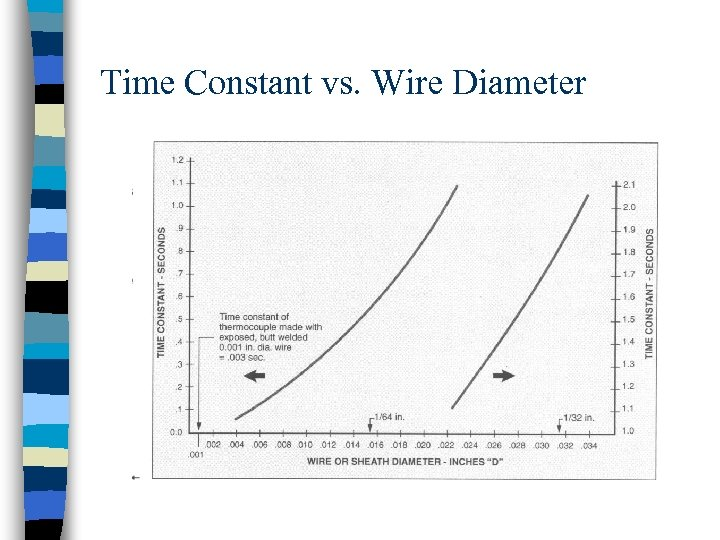 Time Constant vs. Wire Diameter